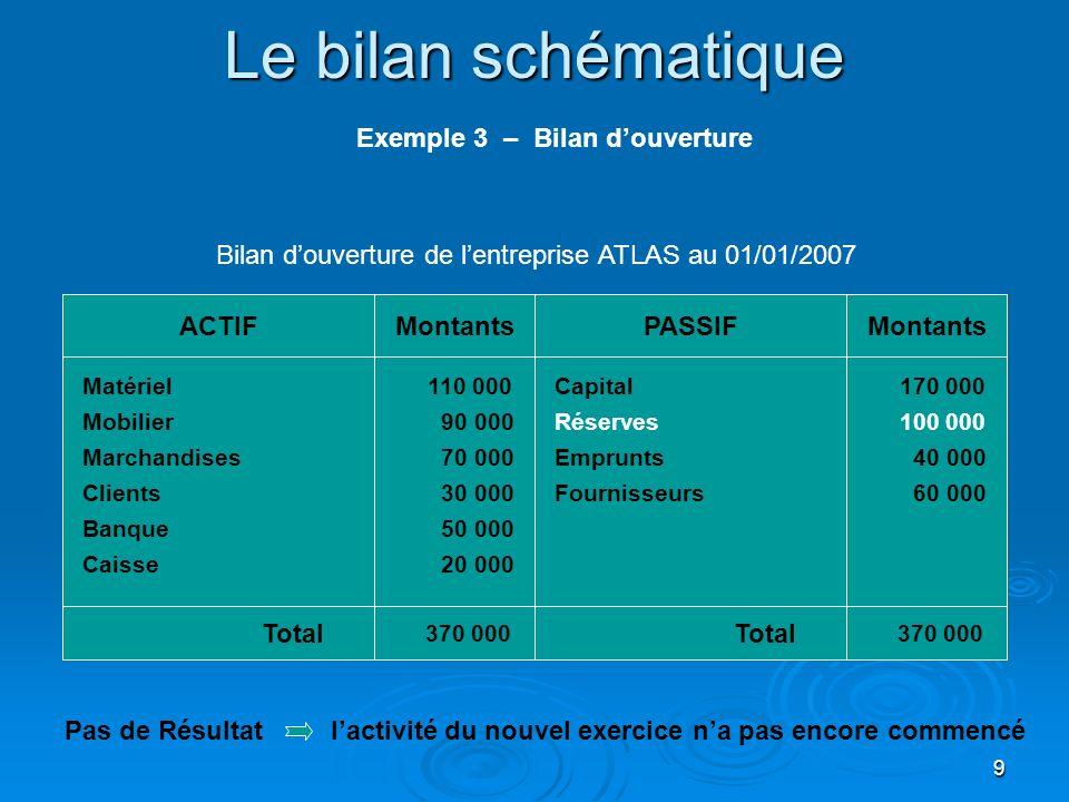 9 Le bilan schématique Matériel Mobilier Clients ACTIFPASSIFMontants Marchandises Banque Total 370 000 Capital Réserves 110 000 90 000 70 000 30 000 5