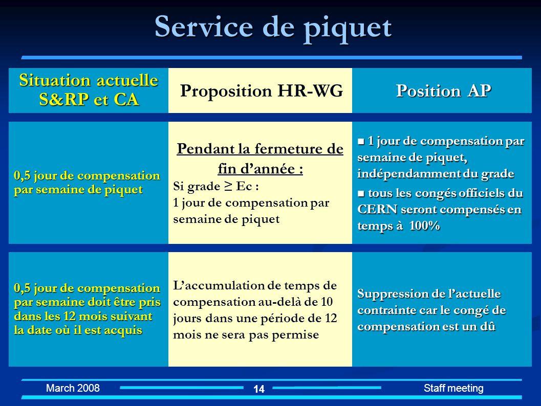 March 2008 Staff meeting 14 Laccumulation de temps de compensation au-delà de 10 jours dans une période de 12 mois ne sera pas permise Suppression de