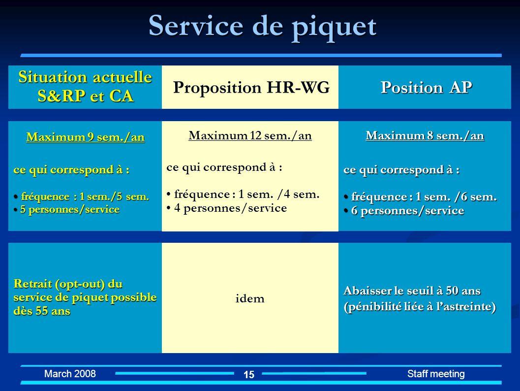 March 2008 Staff meeting 15 idem Abaisser le seuil à 50 ans (pénibilité liée à lastreinte) Situation actuelle S&RP et CA Proposition HR-WG Position AP