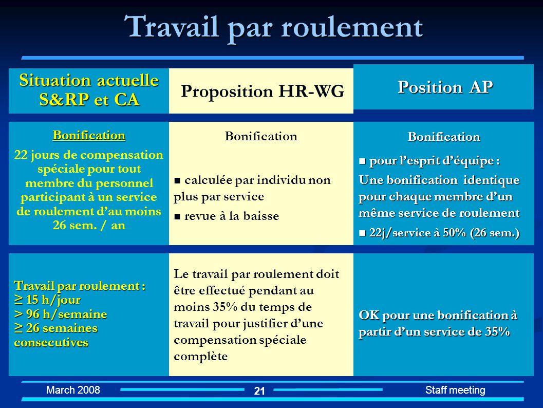 March 2008 Staff meeting 21 Travail par roulement Situation actuelle S&RP et CA Proposition HR-WG Position AP Travail par roulement : 15 h/jour 15 h/j