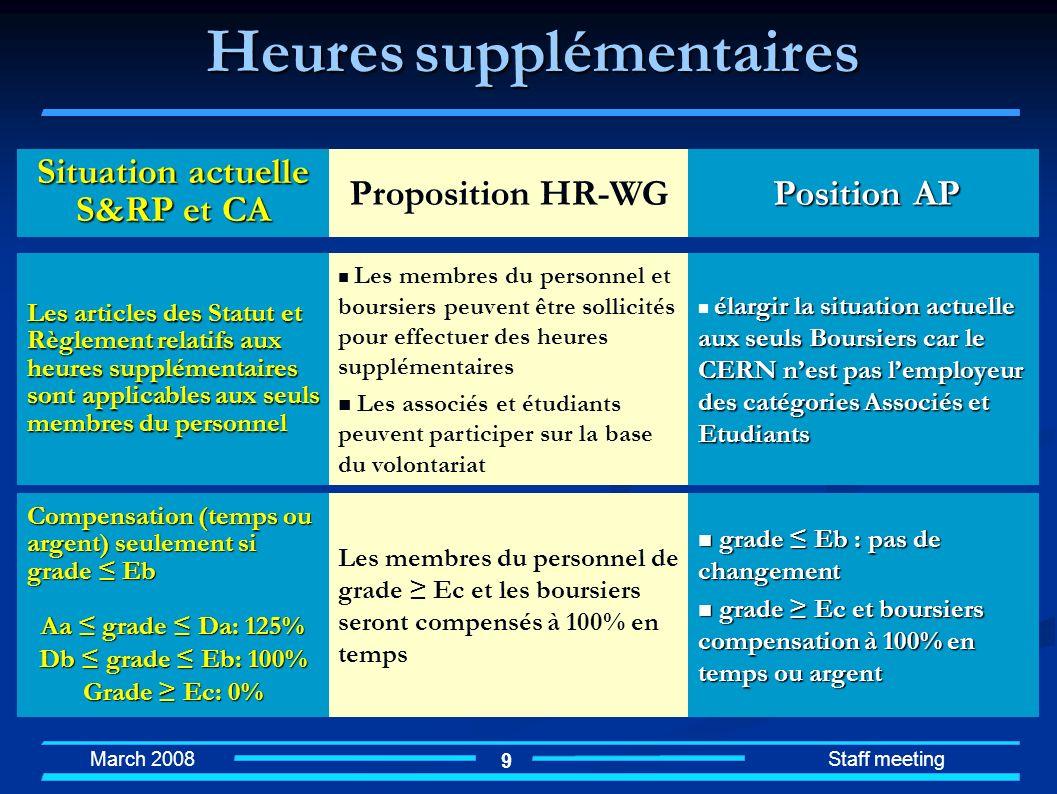 March 2008 Staff meeting 9 Heures supplémentaires Les articles des Statut et Règlement relatifs aux heures supplémentaires sont applicables aux seuls
