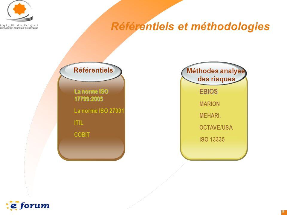 14 Référentiels et méthodologies Référentiels La norme ISO 17799:2005 La norme ISO 27001 ITIL COBIT Méthodes analyse des risques EBIOS MARION MEHARI, OCTAVE/USA ISO 13335