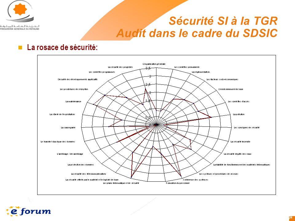 24 La rosace de sécurité: Sécurité SI à la TGR Audit dans le cadre du SDSIC