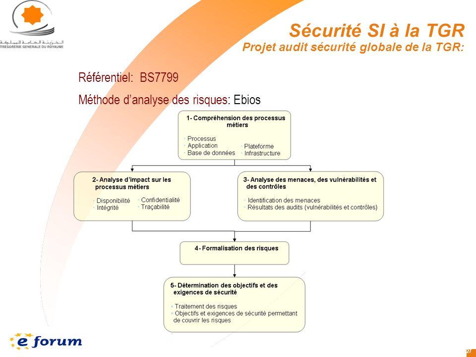 27 Référentiel: BS7799 Méthode danalyse des risques: Ebios Sécurité SI à la TGR Projet audit sécurité globale de la TGR: