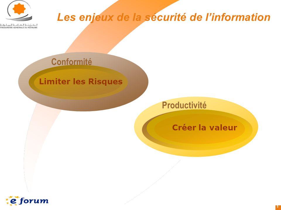 5 Les enjeux de la sécurité de linformation Limiter les Risques Conformité Créer la valeur Productivité
