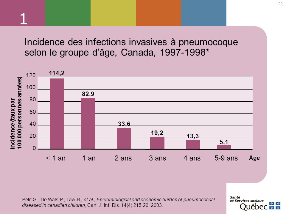 20 1 Incidence des infections invasives à pneumocoque selon le groupe dâge, Canada, 1997-1998* 114,2 82,9 33,6 19,2 13,3 0 20 40 60 80 100 120 < 1 an1