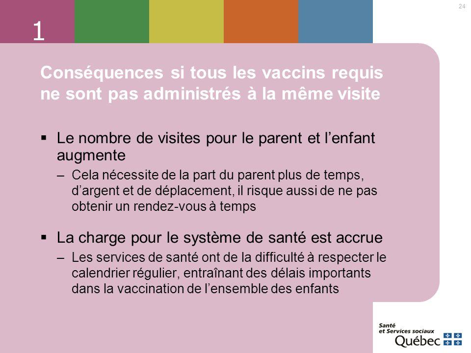 24 1 Conséquences si tous les vaccins requis ne sont pas administrés à la même visite Le nombre de visites pour le parent et lenfant augmente –Cela né