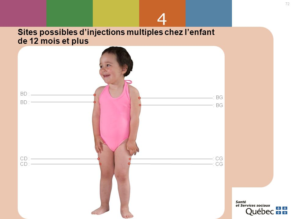 72 4 Sites possibles dinjections multiples chez lenfant de 12 mois et plus BD : : BG CD : BD : : BG CD : : CG