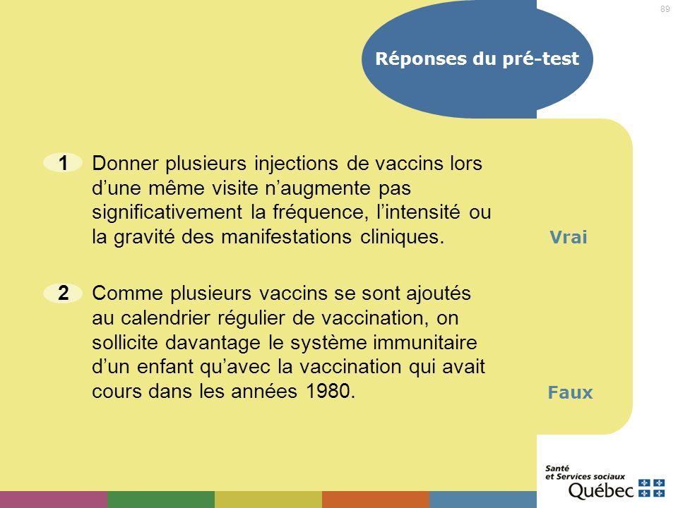 89 Réponses du pré-test 1Donner plusieurs injections de vaccins lors dune même visite naugmente pas significativement la fréquence, lintensité ou la g