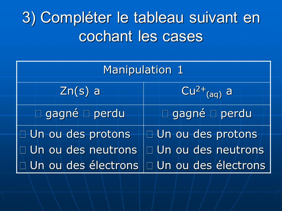 3) Compléter le tableau suivant en cochant les cases Manipulation 1 Zn(s) a Cu 2+ (aq) a gagné perdu gagné perdu Un ou des protons Un ou des protons Un ou des neutrons Un ou des neutrons Un ou des électrons Un ou des électrons Un ou des protons Un ou des protons Un ou des neutrons Un ou des neutrons Un ou des électrons Un ou des électrons