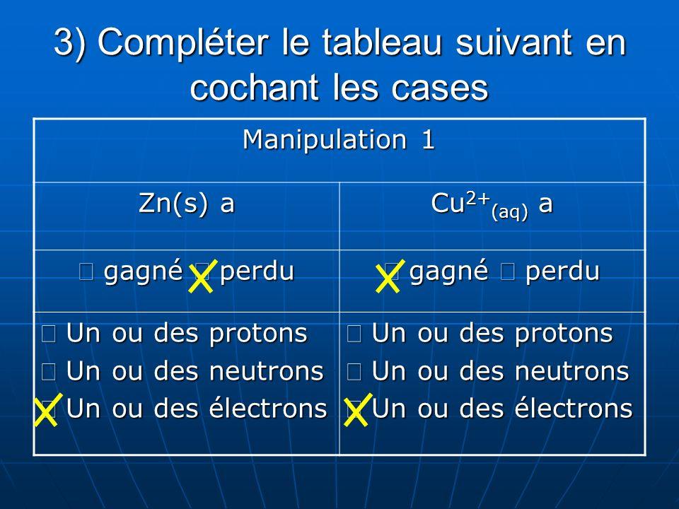 4) Compléter léquation chimique de la réaction réalisée dans la manipulation 1 en respectant les lois de conservation Zn (s) + Cu 2+ (aq) …….