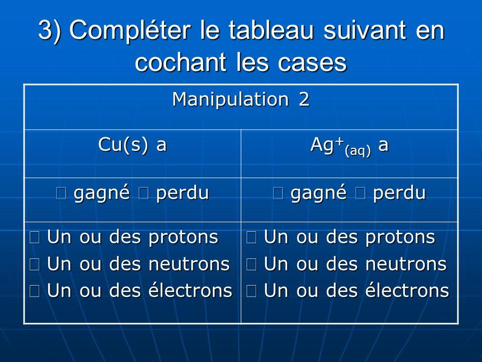 3) Compléter le tableau suivant en cochant les cases Manipulation 2 Cu(s) a Ag + (aq) a gagné perdu gagné perdu Un ou des protons Un ou des protons Un ou des neutrons Un ou des neutrons Un ou des électrons Un ou des électrons Un ou des protons Un ou des protons Un ou des neutrons Un ou des neutrons Un ou des électrons Un ou des électrons