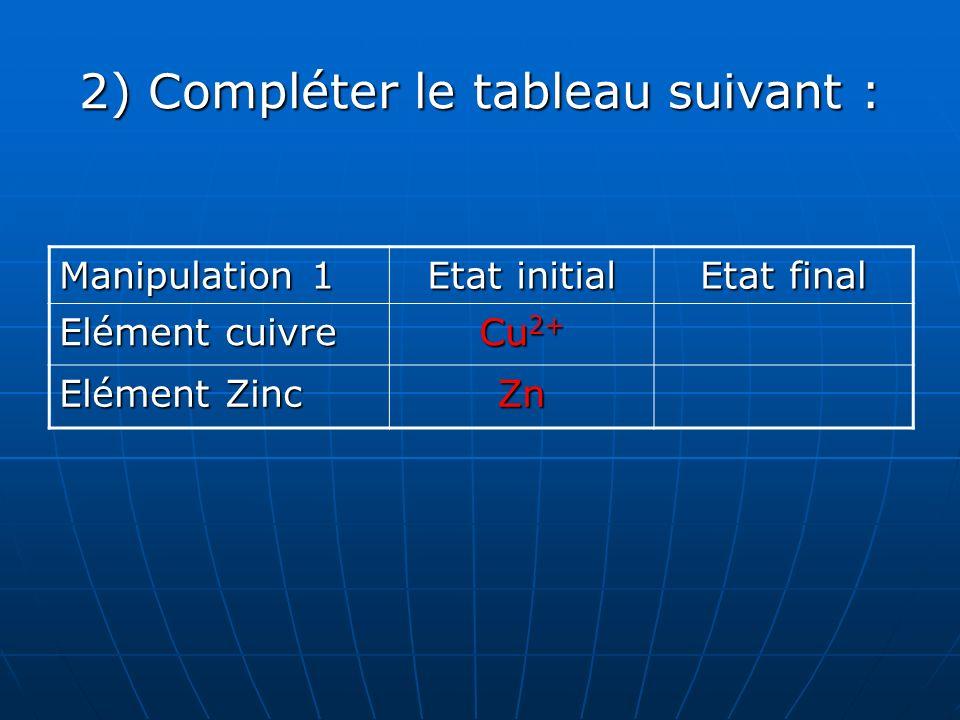 2) Compléter le tableau suivant : Manipulation 1 Etat initial Etat final Elément cuivre Cu 2+ Cu Elément Zinc Zn Zn 2+
