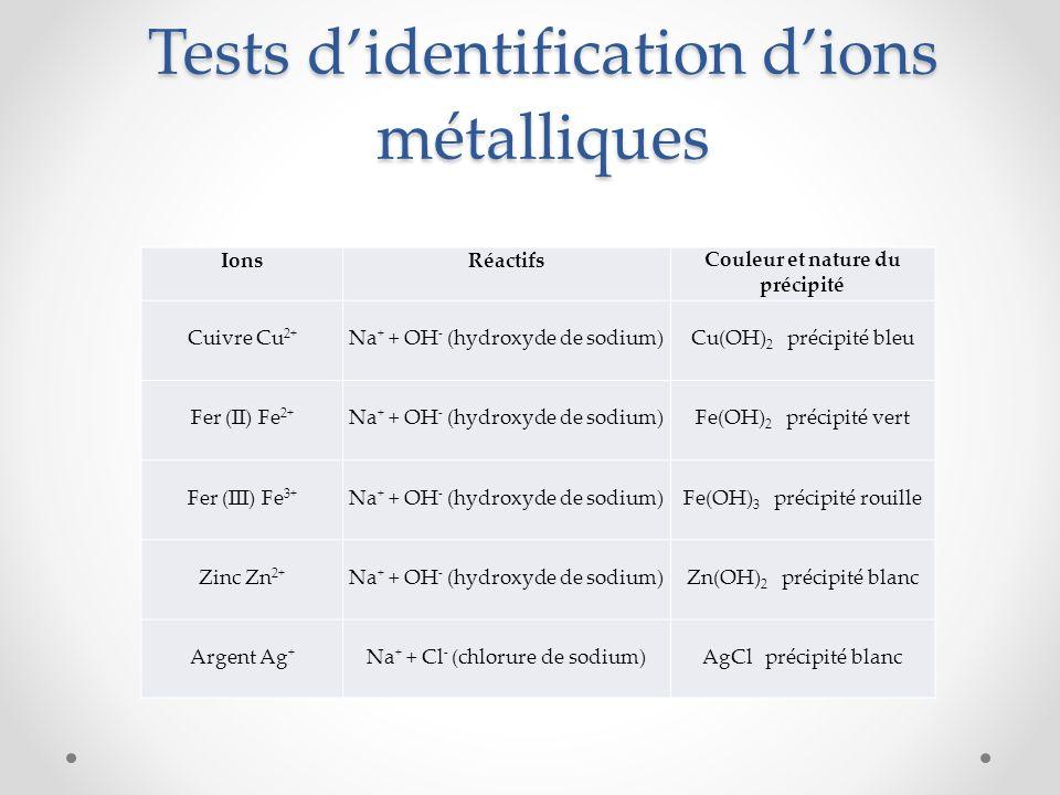 Tests didentification dions métalliques IonsRéactifsCouleur et nature du précipité Cuivre Cu 2+ Na + + OH - (hydroxyde de sodium) Cu(OH) 2 précipité bleu Fer (II) Fe 2+ Na + + OH - (hydroxyde de sodium) Fe(OH) 2 précipité vert Fer (III) Fe 3+ Na + + OH - (hydroxyde de sodium) Fe(OH) 3 précipité rouille Zinc Zn 2+ Na + + OH - (hydroxyde de sodium) Zn(OH) 2 précipité blanc Argent Ag + Na + + Cl - (chlorure de sodium) AgCl précipité blanc