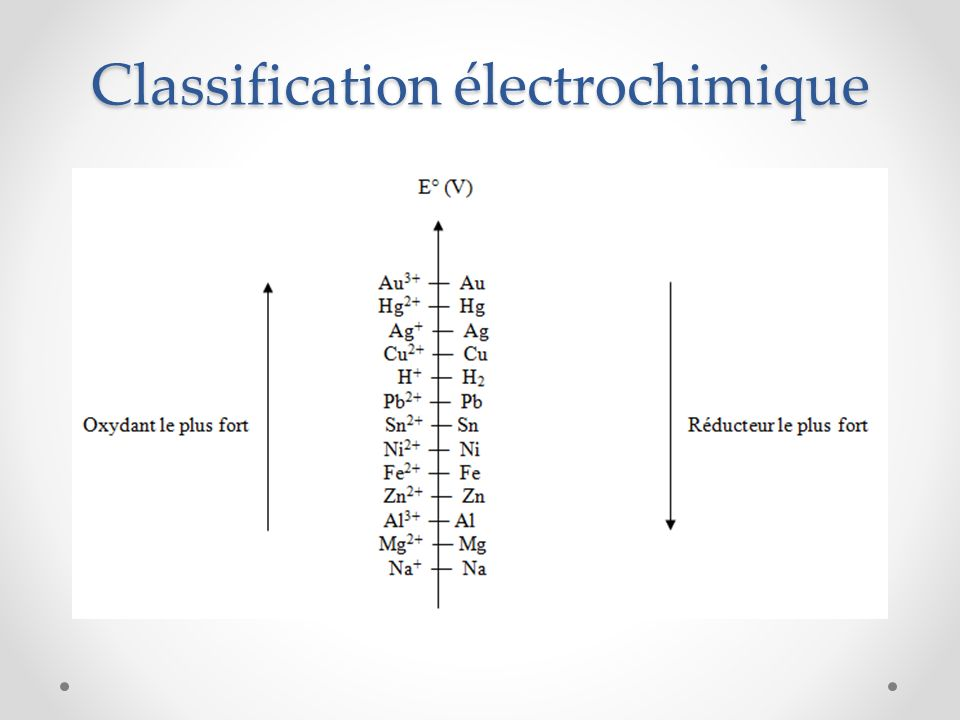 Classification électrochimique