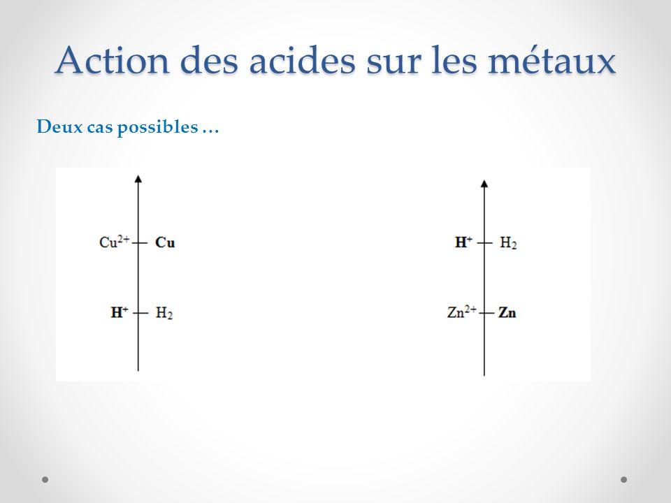 Action des acides sur les métaux Deux cas possibles …