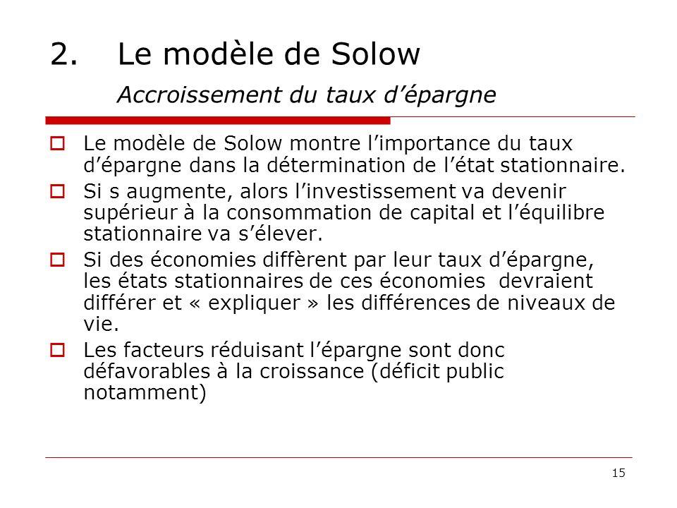 15 2.Le modèle de Solow Accroissement du taux dépargne Le modèle de Solow montre limportance du taux dépargne dans la détermination de létat stationna