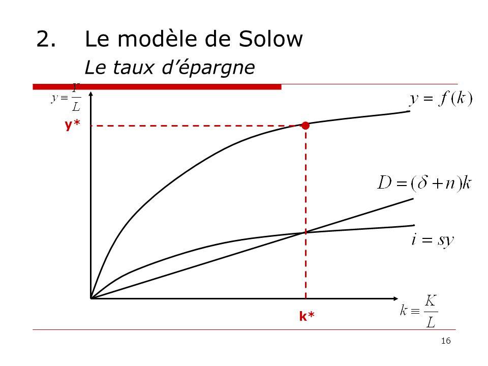 16 2.Le modèle de Solow Le taux dépargne k* y*