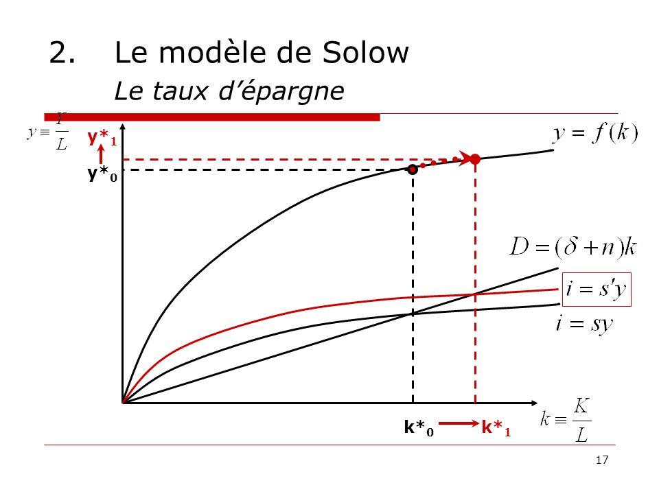 17 2.Le modèle de Solow Le taux dépargne k* 0 y* 0 k* 1 y* 1