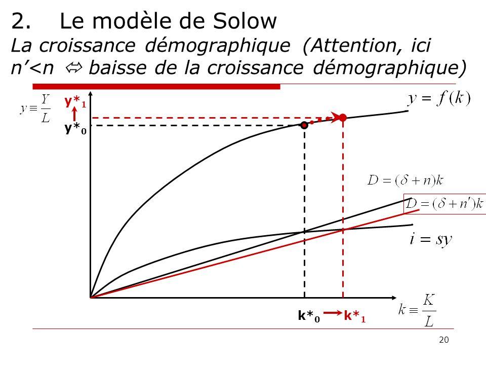20 2.Le modèle de Solow La croissance démographique (Attention, ici n<n baisse de la croissance démographique) y* 0 y* 1 k* 0 k* 1