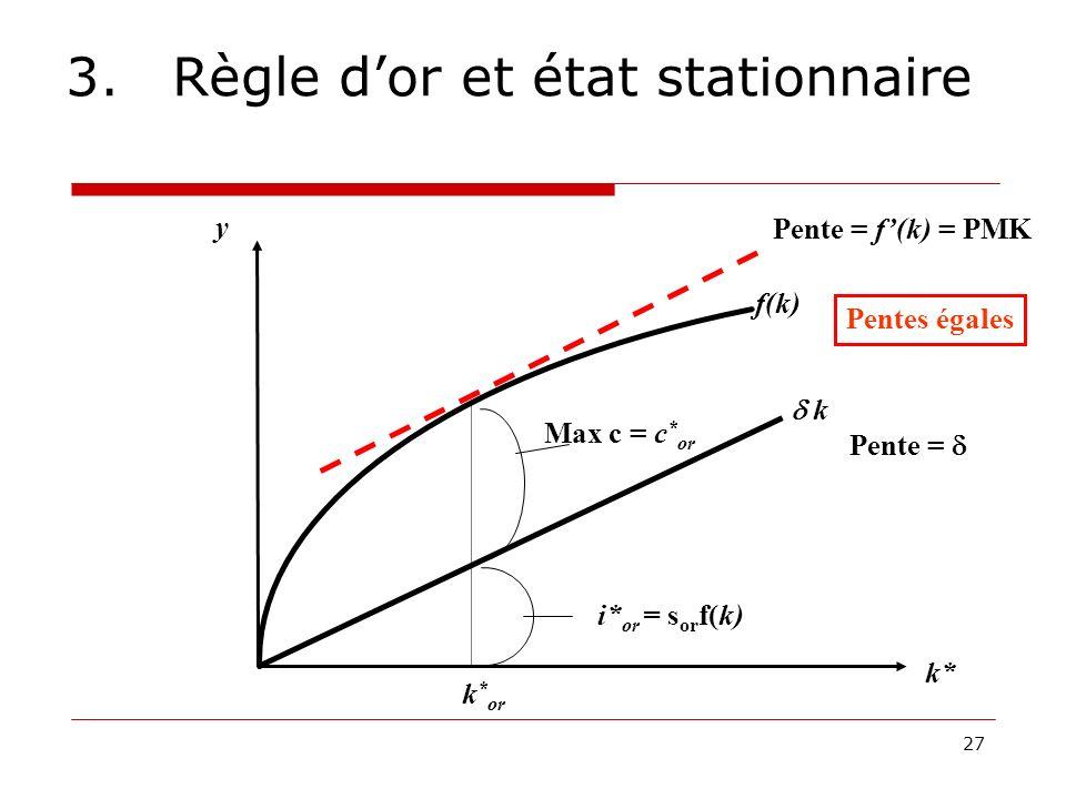 27 3.Règle dor et état stationnaire y k* f(k) Max c = c * or k k * or i* or = s or f(k) Pente = f(k) = PMK Pente = Pentes égales