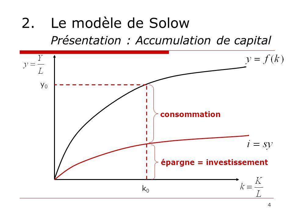 4 k0k0 y0y0 épargne = investissement consommation