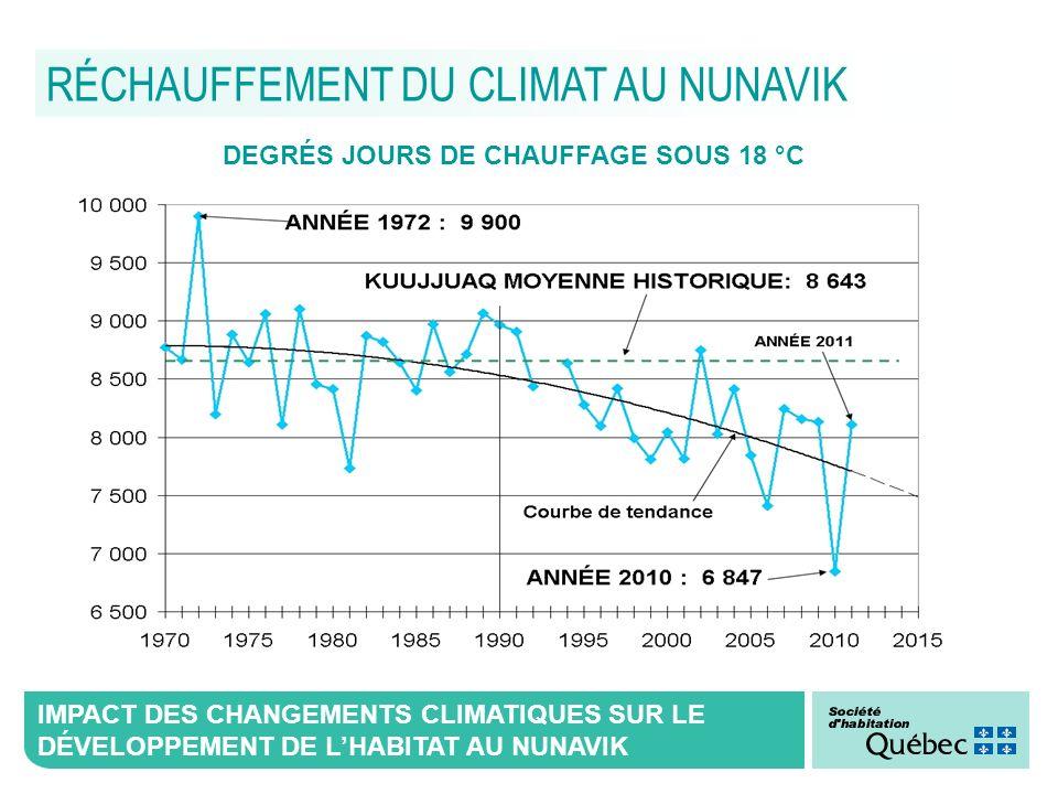 IMPACT DES CHANGEMENTS CLIMATIQUES SUR LE DÉVELOPPEMENT DE LHABITAT AU NUNAVIK RÉCHAUFFEMENT DU CLIMAT AU NUNAVIK DEGRÉS JOURS DE CHAUFFAGE SOUS 18 °C
