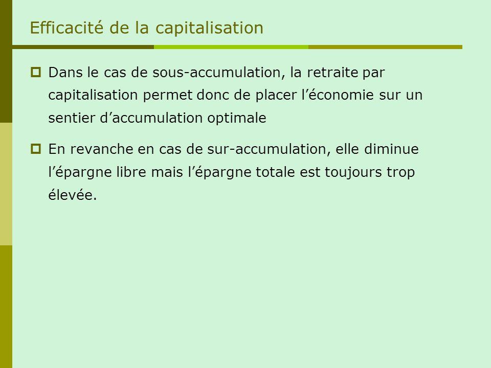 Efficacité de la capitalisation Dans le cas de sous-accumulation, la retraite par capitalisation permet donc de placer léconomie sur un sentier daccumulation optimale En revanche en cas de sur-accumulation, elle diminue lépargne libre mais lépargne totale est toujours trop élevée.