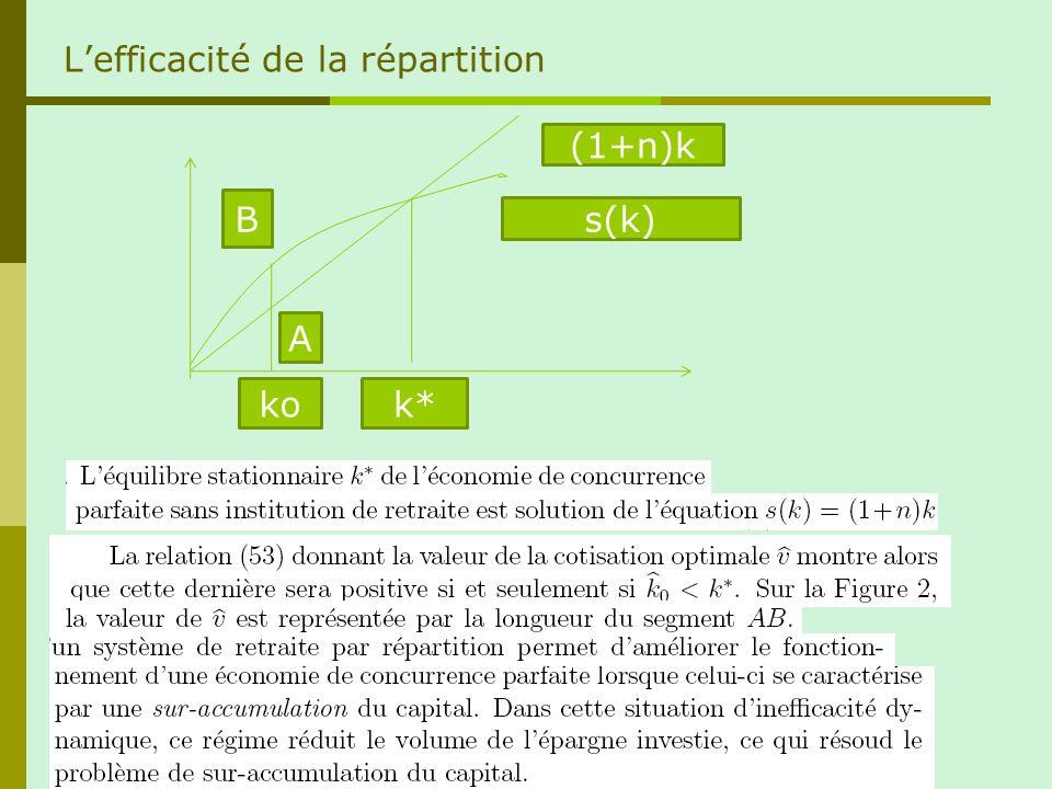 Lefficacité de la répartition s(k) (1+n)k k* B A ko