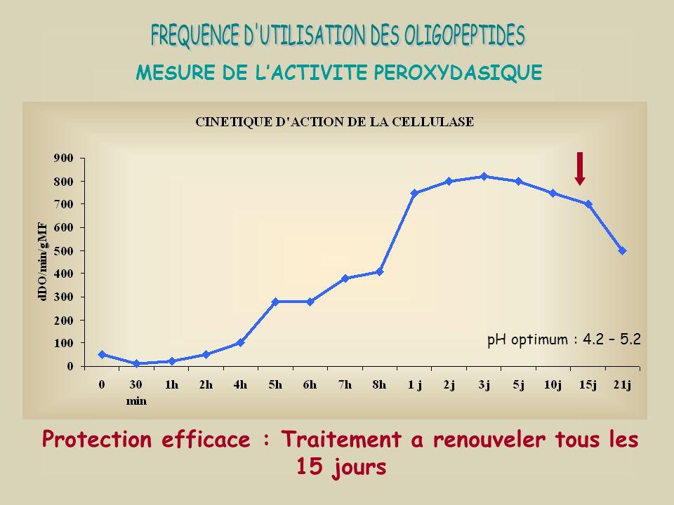 MESURE DE LACTIVITE PEROXYDASIQUE Protection efficace : Traitement a renouveler tous les 15 jours pH optimum : 4.2 – 5.2