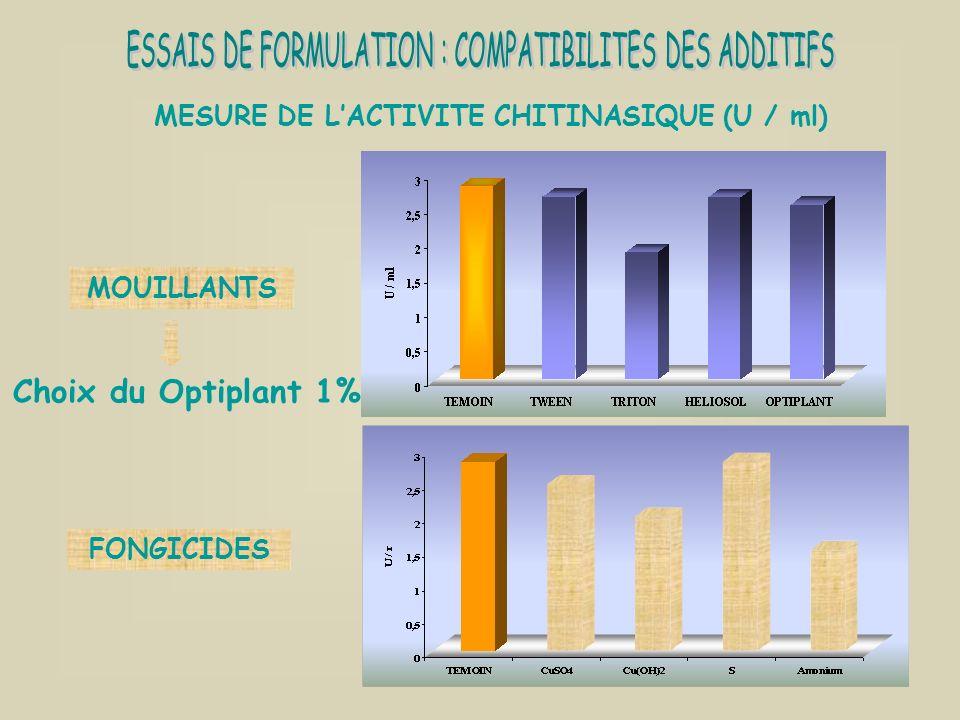 MESURE DE LACTIVITE CHITINASIQUE (U / ml) MOUILLANTS FONGICIDES Choix du Optiplant 1%