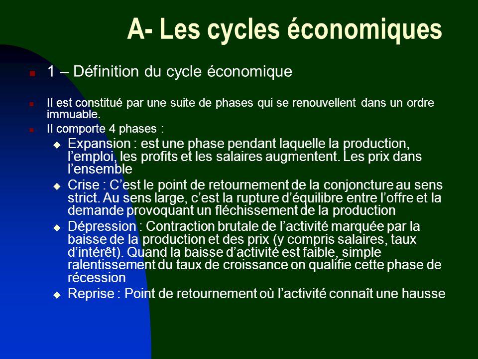 A- Les cycles économiques 1 – Définition du cycle économique Il est constitué par une suite de phases qui se renouvellent dans un ordre immuable. Il c