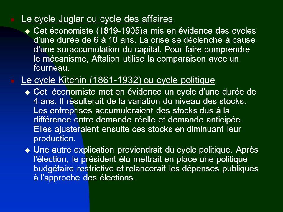 Le cycle Juglar ou cycle des affaires Cet économiste (1819-1905)a mis en évidence des cycles dune durée de 6 à 10 ans. La crise se déclenche à cause d