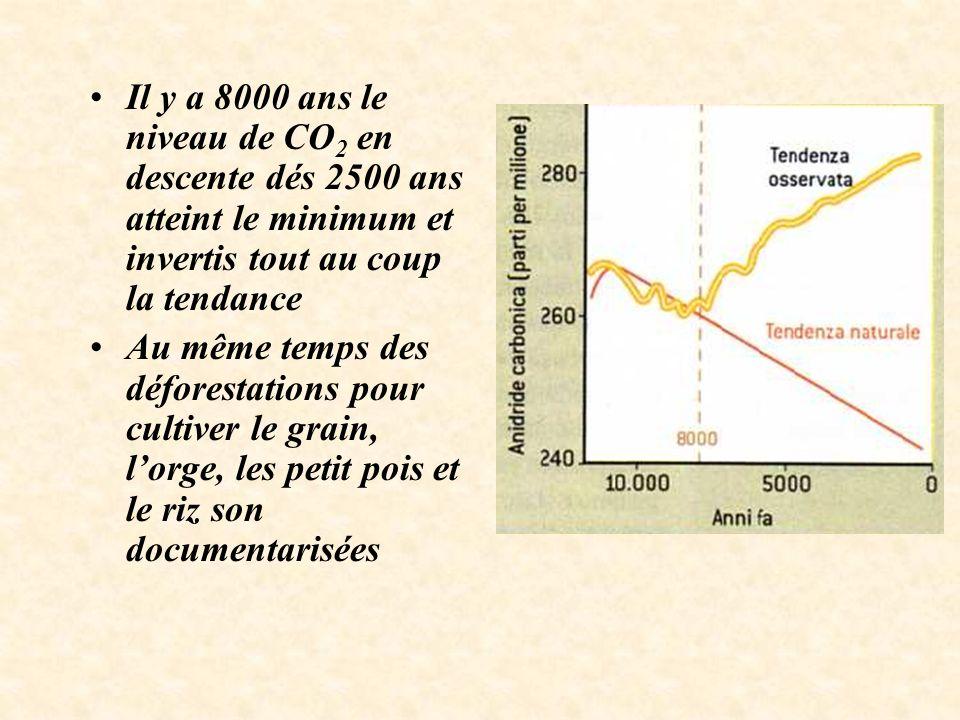 Il y a 8000 ans le niveau de CO 2 en descente dés 2500 ans atteint le minimum et invertis tout au coup la tendance Au même temps des déforestations pour cultiver le grain, lorge, les petit pois et le riz son documentarisées