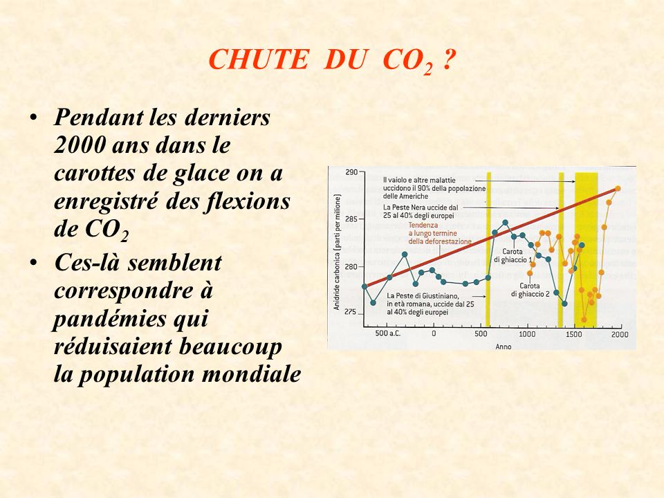 CHUTE DU CO 2 .
