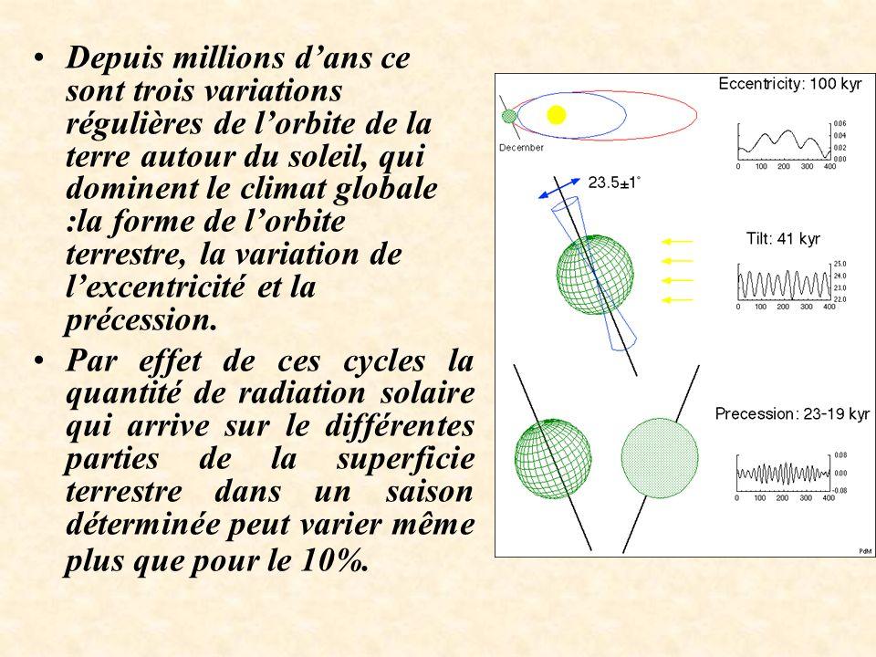 Depuis millions dans ce sont trois variations régulières de lorbite de la terre autour du soleil, qui dominent le climat globale :la forme de lorbite terrestre, la variation de lexcentricité et la précession.