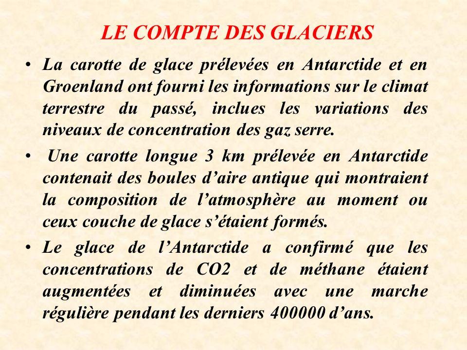 LE COMPTE DES GLACIERS La carotte de glace prélevées en Antarctide et en Groenland ont fourni les informations sur le climat terrestre du passé, inclues les variations des niveaux de concentration des gaz serre.