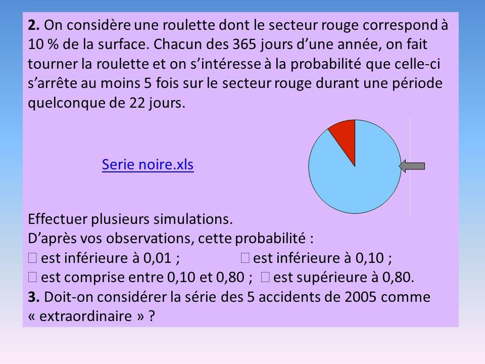 2.On considère une roulette dont le secteur rouge correspond à 10 % de la surface.