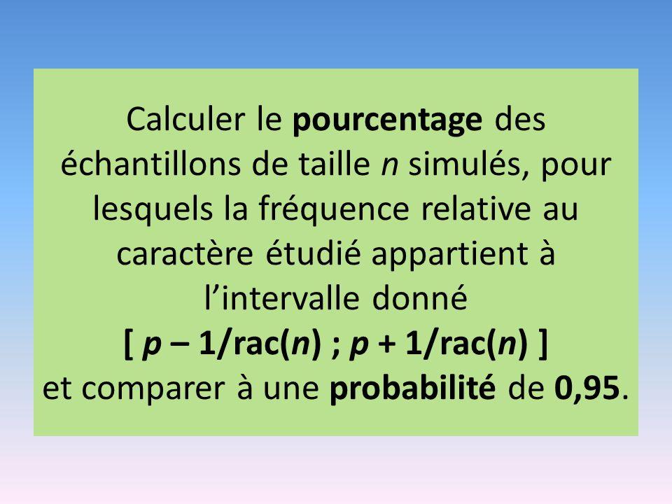Calculer le pourcentage des échantillons de taille n simulés, pour lesquels la fréquence relative au caractère étudié appartient à lintervalle donné [ p – 1/rac(n) ; p + 1/rac(n) ] et comparer à une probabilité de 0,95.