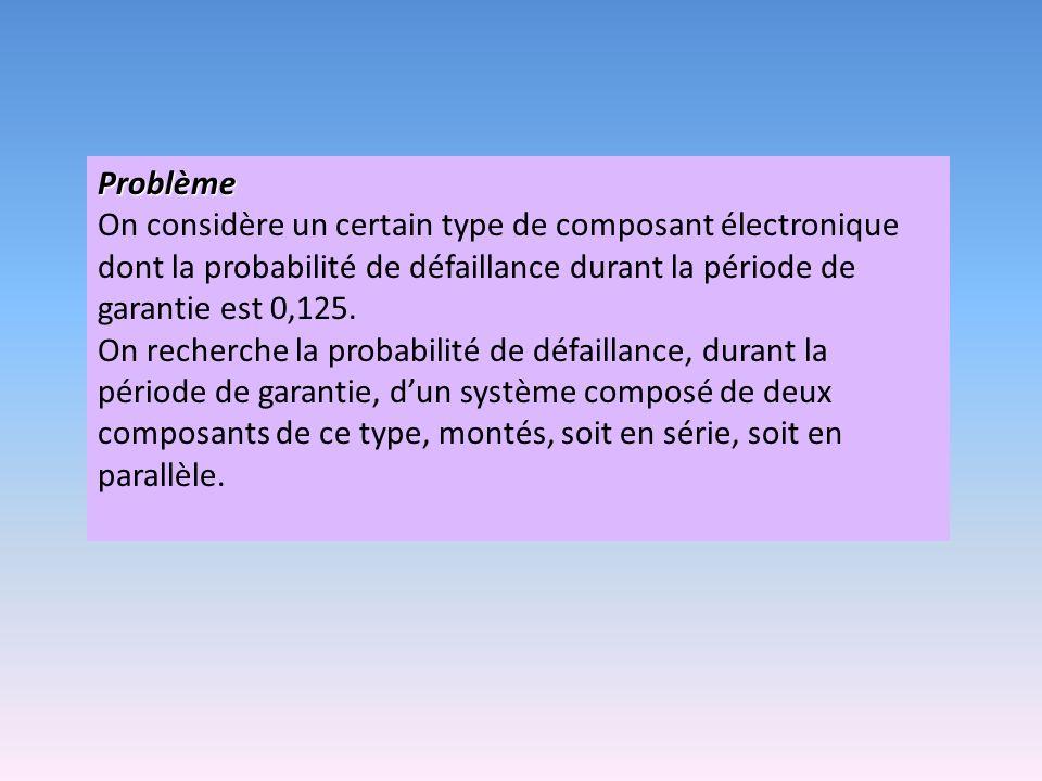 Problème On considère un certain type de composant électronique dont la probabilité de défaillance durant la période de garantie est 0,125.