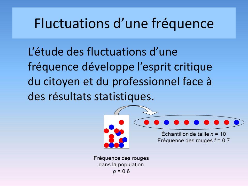 Fluctuations dune fréquence Létude des fluctuations dune fréquence développe lesprit critique du citoyen et du professionnel face à des résultats statistiques.