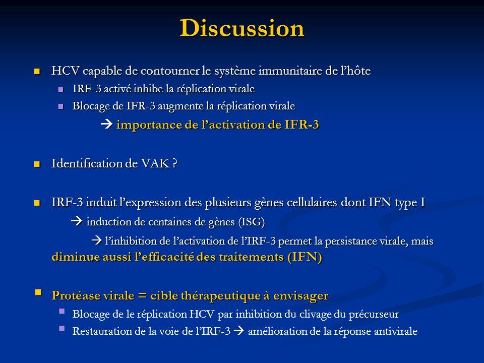 Discussion HCV capable de contourner le système immunitaire de lhôte HCV capable de contourner le système immunitaire de lhôte IRF-3 activé inhibe la