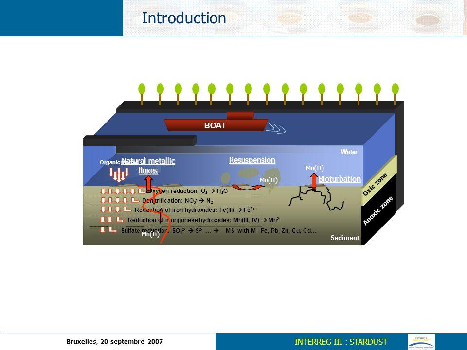 Létude préliminaire des flux métalliques à linterface eau sédiment a fourni de premiers résultats encourageant notamment pour le Mn, Co et Ni La difficulté dinterpréter certains flux métalliques obtenus montre la complexité biogéochimique du sédiment : les flux du fer sont tantôt positifs tantôt négatifs selon léquilibre précipitation oxydation Dautres expériences ont été réalisées en simulant une anoxie et une remobilisation : les résultats seront présentés ultérieurement Ces expériences de flux métalliques seront reconduits sur les sites de lEspierre (milieu fortement anoxique) et de la Deûle (fortement contaminé par le Pb et Zn) Des comparaisons avec les flux mesurés par la technique DGT – Chelex seront effectuées Des essais de mesure des flux métalliques seront testés par électrochimie / microélectrode dor INTERREG III : STARDUST Conclusion Bruxelles, 20 septembre 2007
