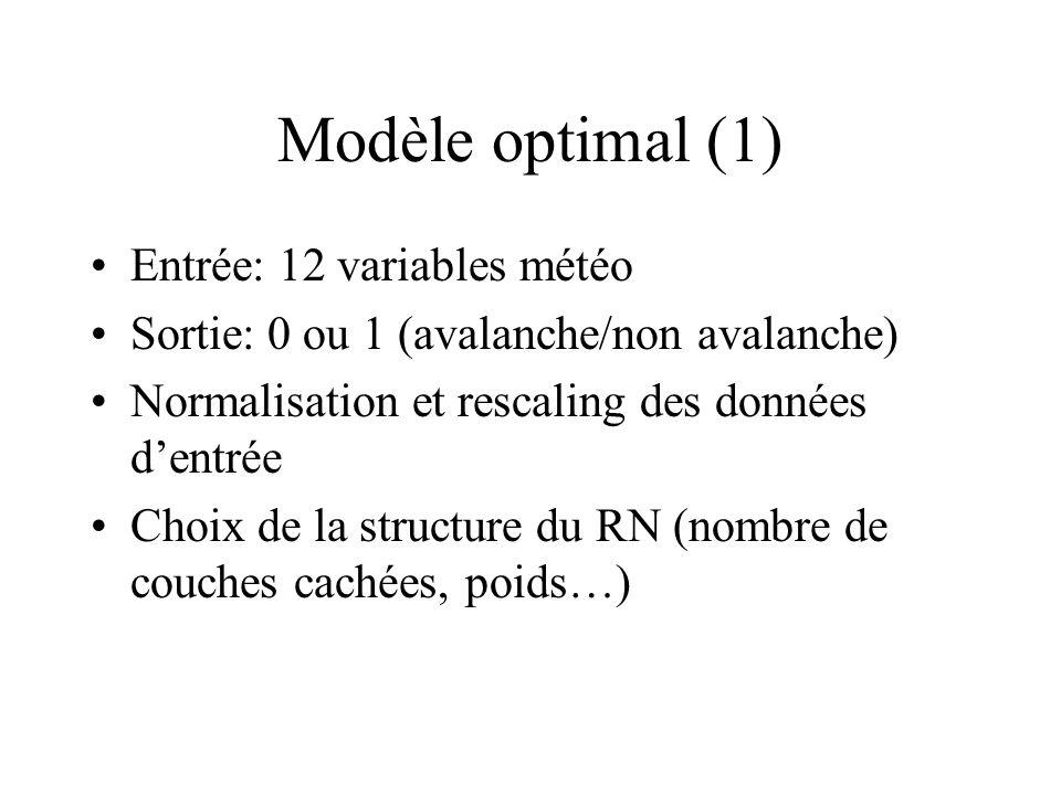 Modèle optimal (1) Entrée: 12 variables météo Sortie: 0 ou 1 (avalanche/non avalanche) Normalisation et rescaling des données dentrée Choix de la stru