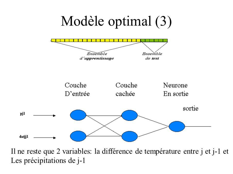 Modèle optimal (3) Il ne reste que 2 variables: la différence de température entre j et j-1 et Les précipitations de j-1