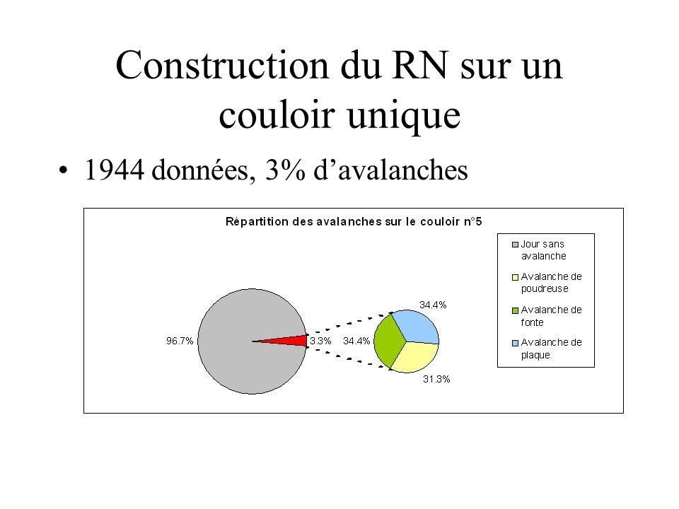 Construction du RN sur un couloir unique 1944 données, 3% davalanches