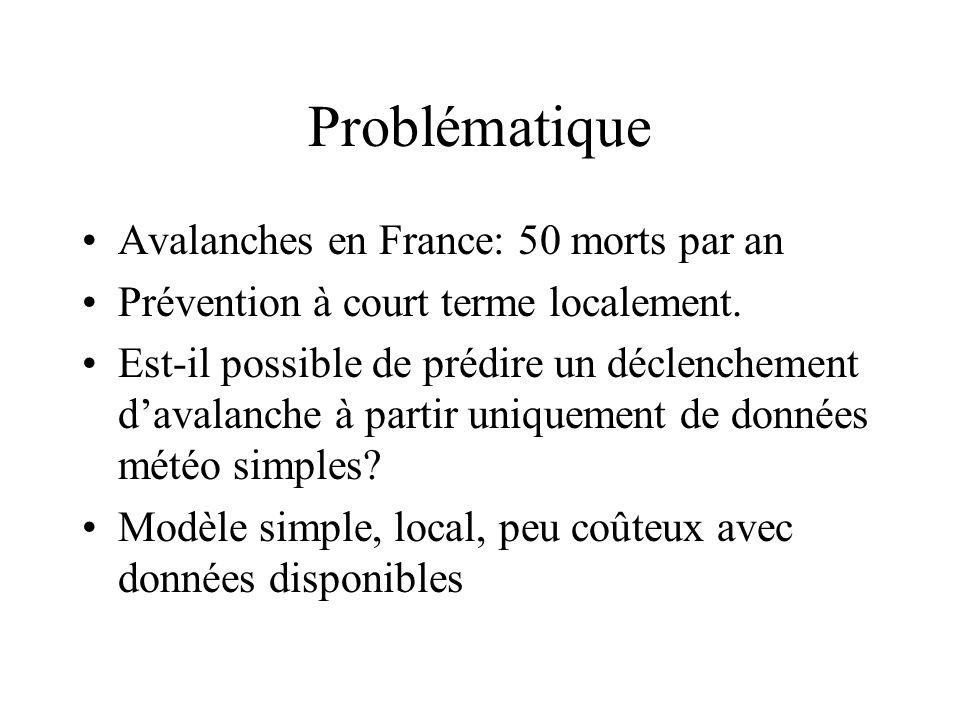 Problématique Avalanches en France: 50 morts par an Prévention à court terme localement. Est-il possible de prédire un déclenchement davalanche à part