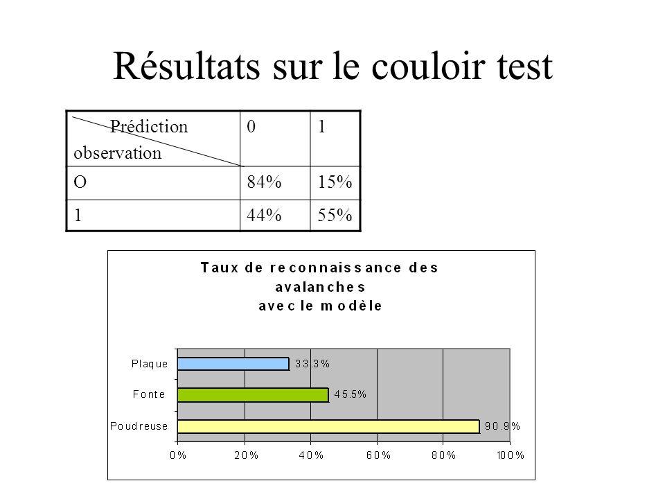 Résultats sur le couloir test Prédiction observation 01 O84%15% 144%55%
