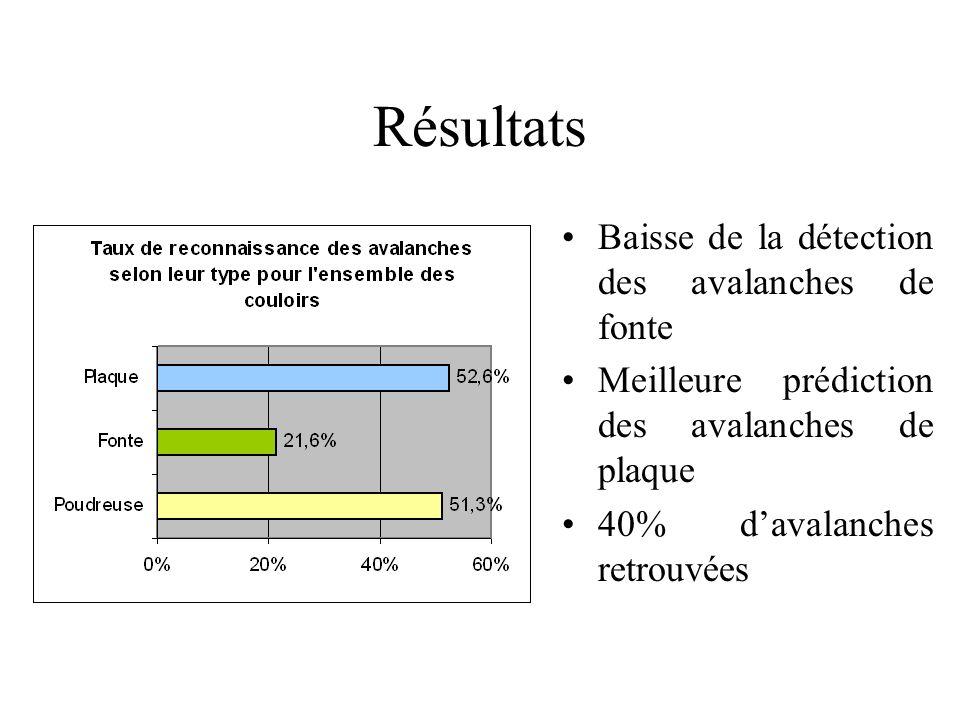 Résultats Baisse de la détection des avalanches de fonte Meilleure prédiction des avalanches de plaque 40% davalanches retrouvées