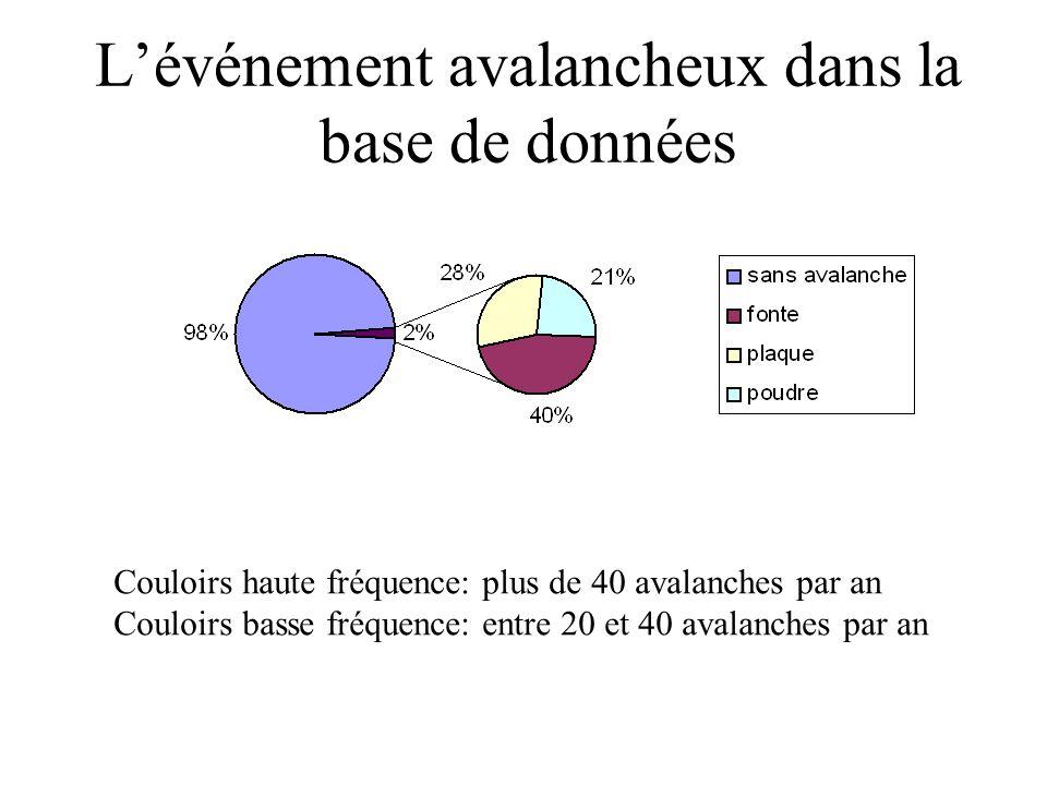 Lévénement avalancheux dans la base de données Couloirs haute fréquence: plus de 40 avalanches par an Couloirs basse fréquence: entre 20 et 40 avalanc